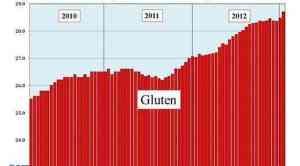 gluten chart